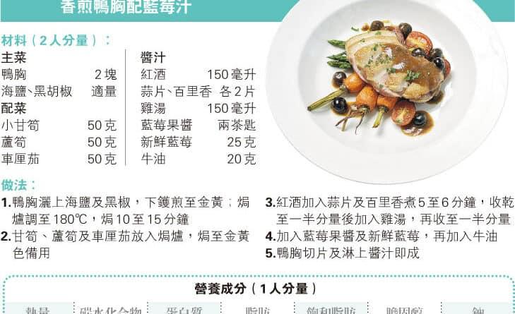 【營養要識】煮得Smart:鴨胸護心  藍莓入饌清新加分