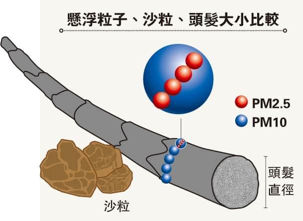本地PM2.5超標30年 環團:香港西面最污濁