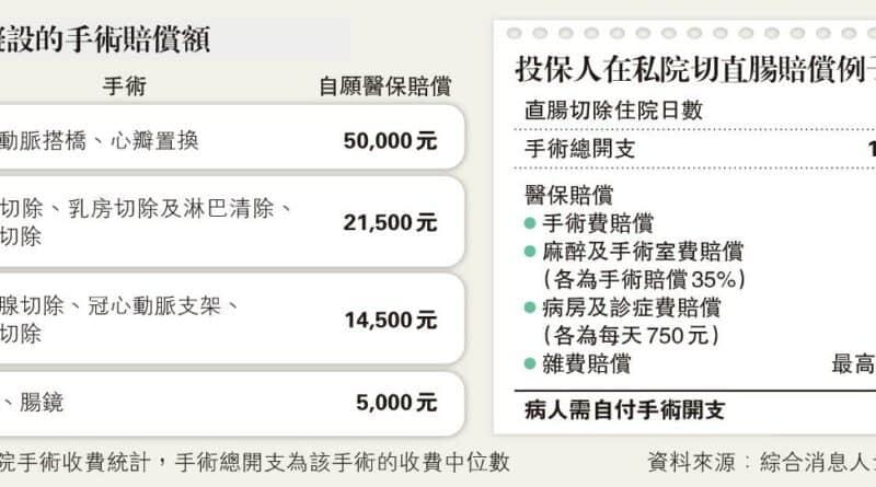 自願醫保料年供4800元 大手術賠5萬 團體﹕保費過高難減公院壓力