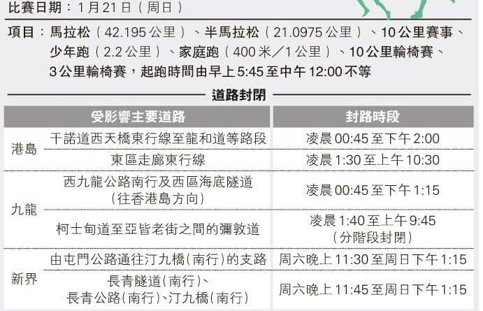 【長跑備戰】周日渣馬 料氣溫濕度污染「三高」