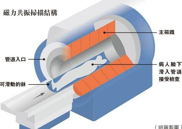 知多啲:磁力共振技術大躍進 需時噪音大減