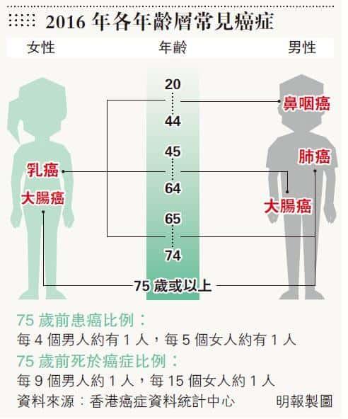 乳癌破4100宗 腸癌成男性頭號癌 學者:政府有意支持乳癌篩查