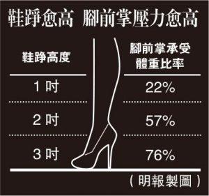 高跟鞋, 膝關節, 腳前掌, 脊椎,