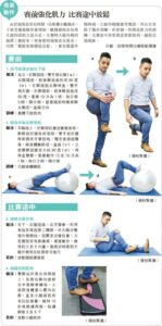 髂脛束摩擦綜合症; 運動消閒; 長跑; 馬拉松; 毅行者; 慢性軟組織損傷