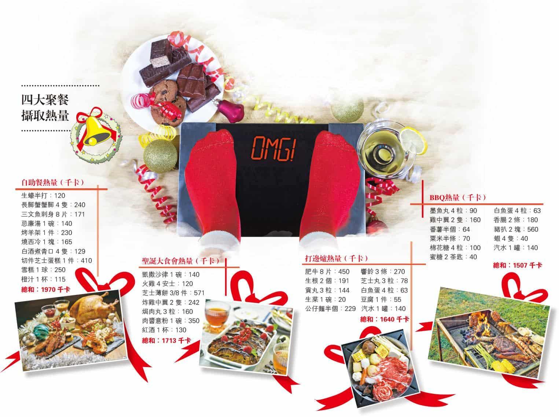 【營養要識】迎聖誕美食 多上磅少增磅