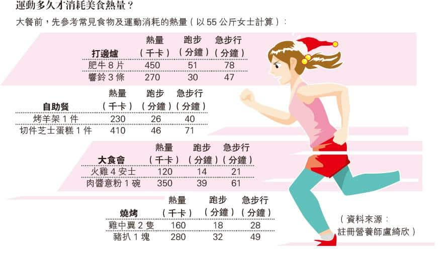 【健康減肥】拆解謬誤
