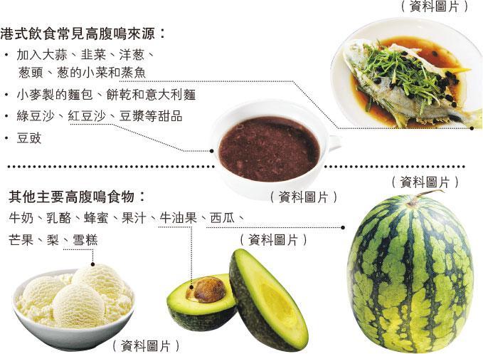 【營養要識】知多啲:避免進食高腹鳴食物
