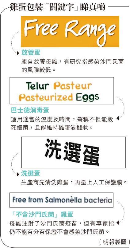 【營養要識】睇包裝揀蛋 太陽蛋滑蛋可安心吃?