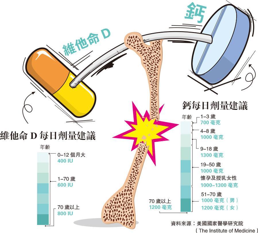 奶,補鈣,維他命D,結石,骨折,血鈣,骨骼健康,