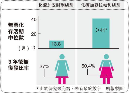 【女性健康】PARP抑制劑 卵巢癌新剋星?