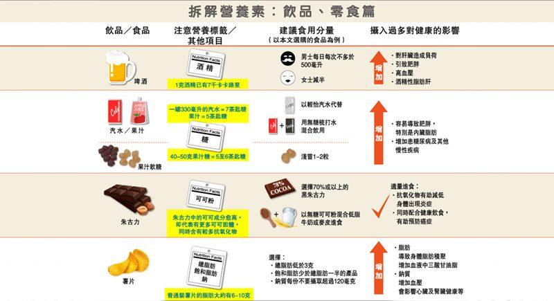 【有片】營養標籤要識睇 — 飲品零食 健康有選擇