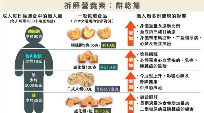 【有片】營養標籤要識睇 健康有禮—餅乾、麵食有選擇