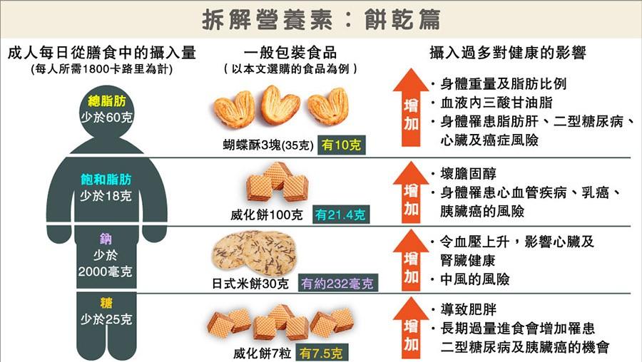 營養標籤,餅乾,麵食,碳水化合物,總脂肪,飽和脂肪,鈉,糖,膳食纖維,均衡飲食,