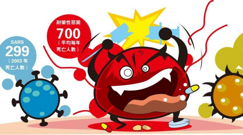 抗生素「最後防線」失守 耐藥性細菌 惡過SARS流感
