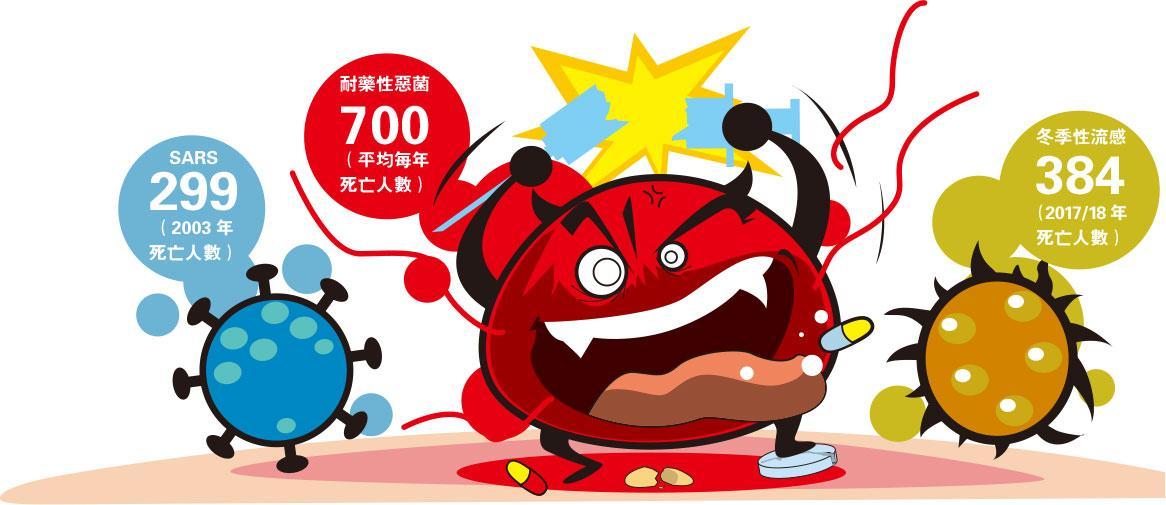 抗生素,超級惡菌,SARS,流感,香港大學藥理及藥劑學,