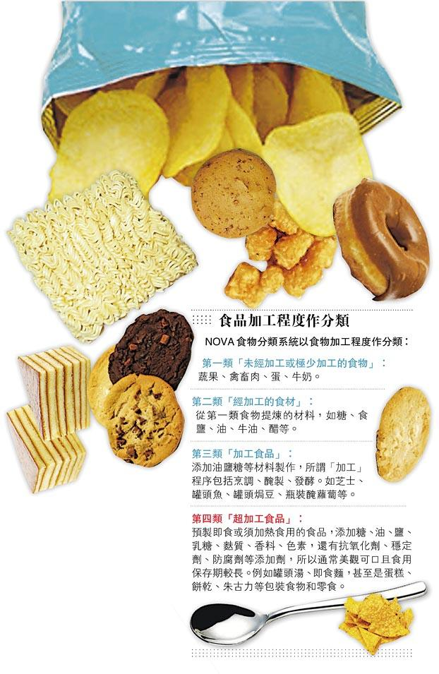 死亡,添加劑,預製食物,超加工食品,ultraprocessed food