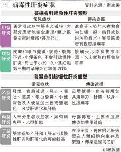戊型肝炎,丁型肝炎,丙型肝炎,乙型肝炎,甲型肝炎,肝癌,肝硬化,肝炎,港大醫學院