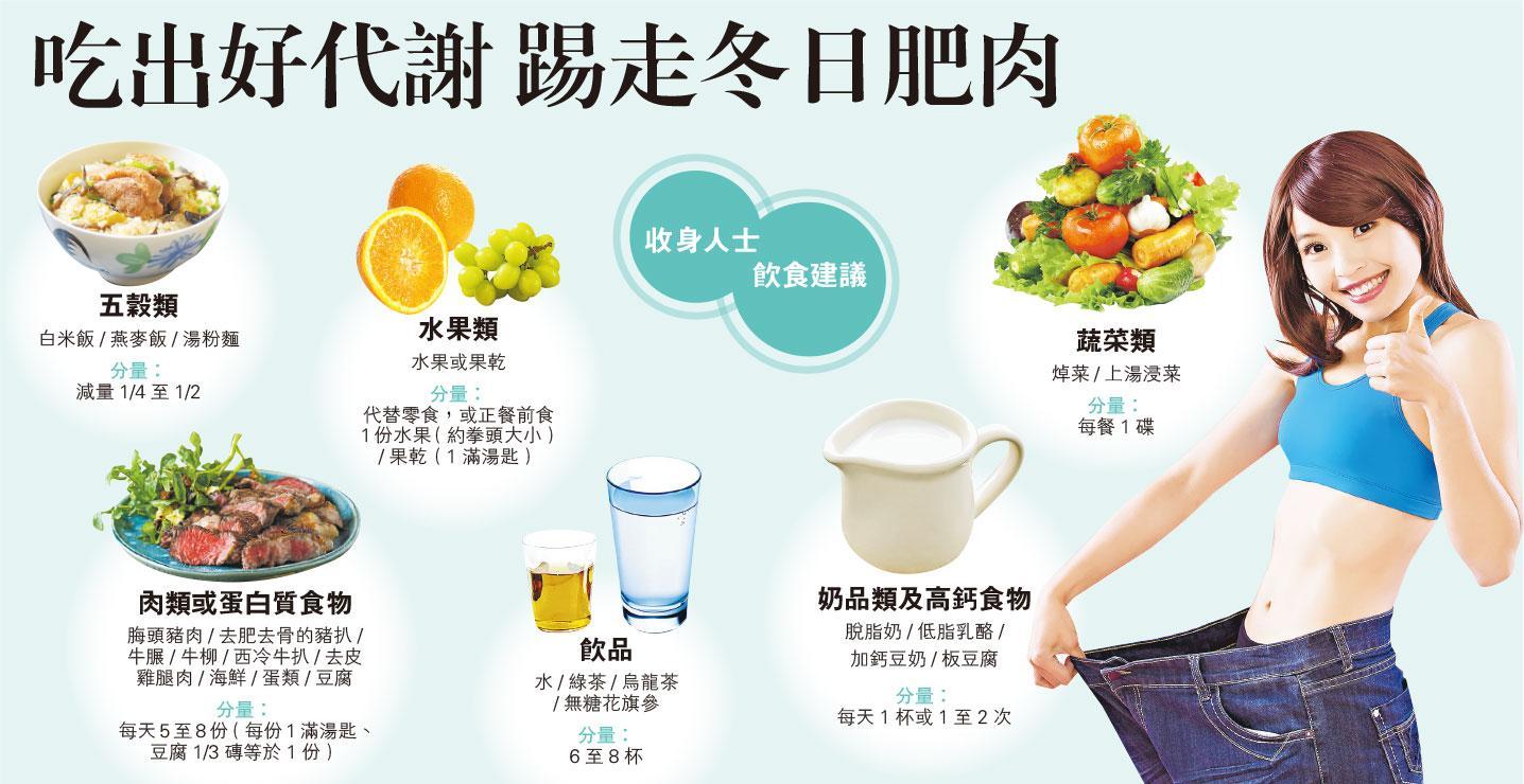減肥,脂肪,膝關節炎,痛風症,糖尿病,冠心病,營養,
