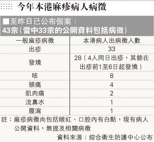 麻疹,發燒,口罩,醫管局,香港大學感染及傳染病中心