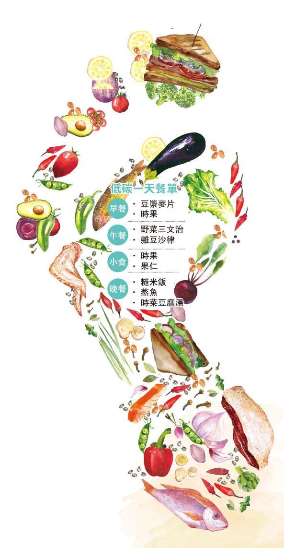 營養要識,低碳飲食,蔬菜,有機食材,減碳
