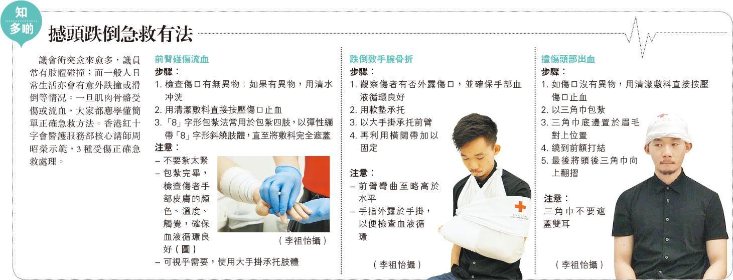 【急救知識】有片: 紅十字會示範撼頭骨折正確急救方法