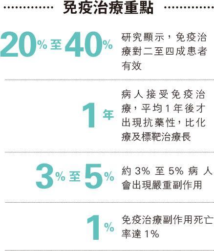 【免疫治療】二至四成有療效 副作用致死1% 免疫治療不是治癌神藥