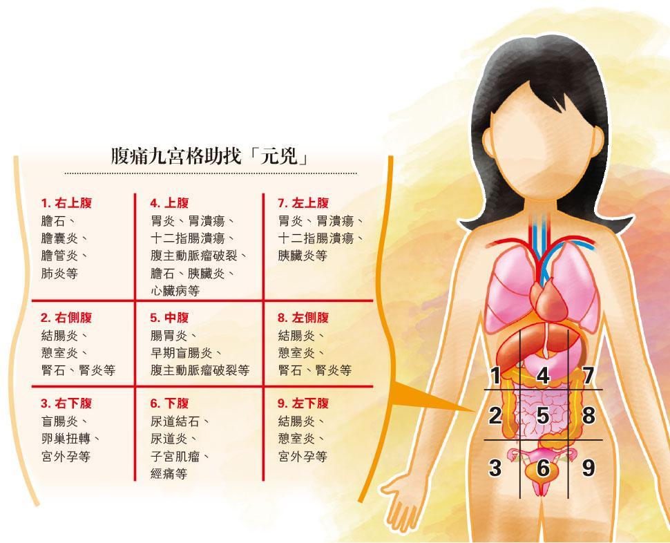 腹痛九宮格
