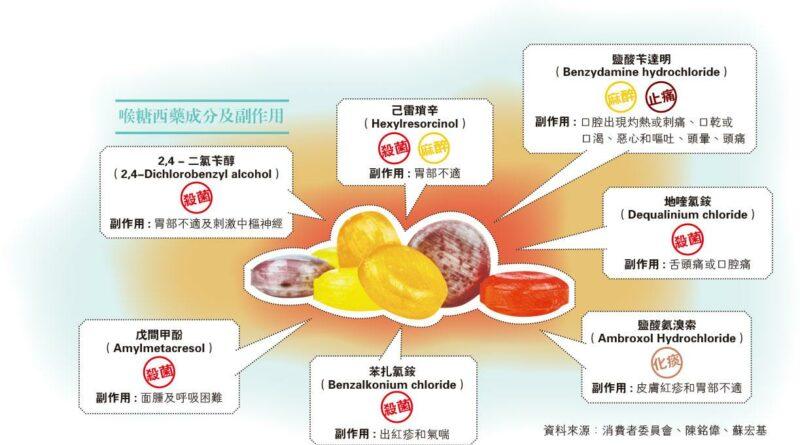 認清成分功效 喉糖當糖食 隨時頭暈氣喘
