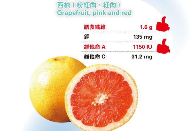 佳節嘗柚子 提防藥物相冲 相隔數小時食 一樣不安全