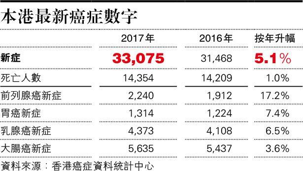 癌病新症年增5.1% 8年新高 2017年新症3.3萬宗