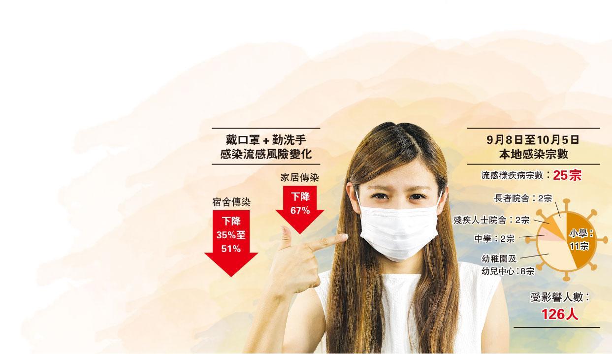 身邊人噴嚏咳嗽 戴口罩減七成流感風險