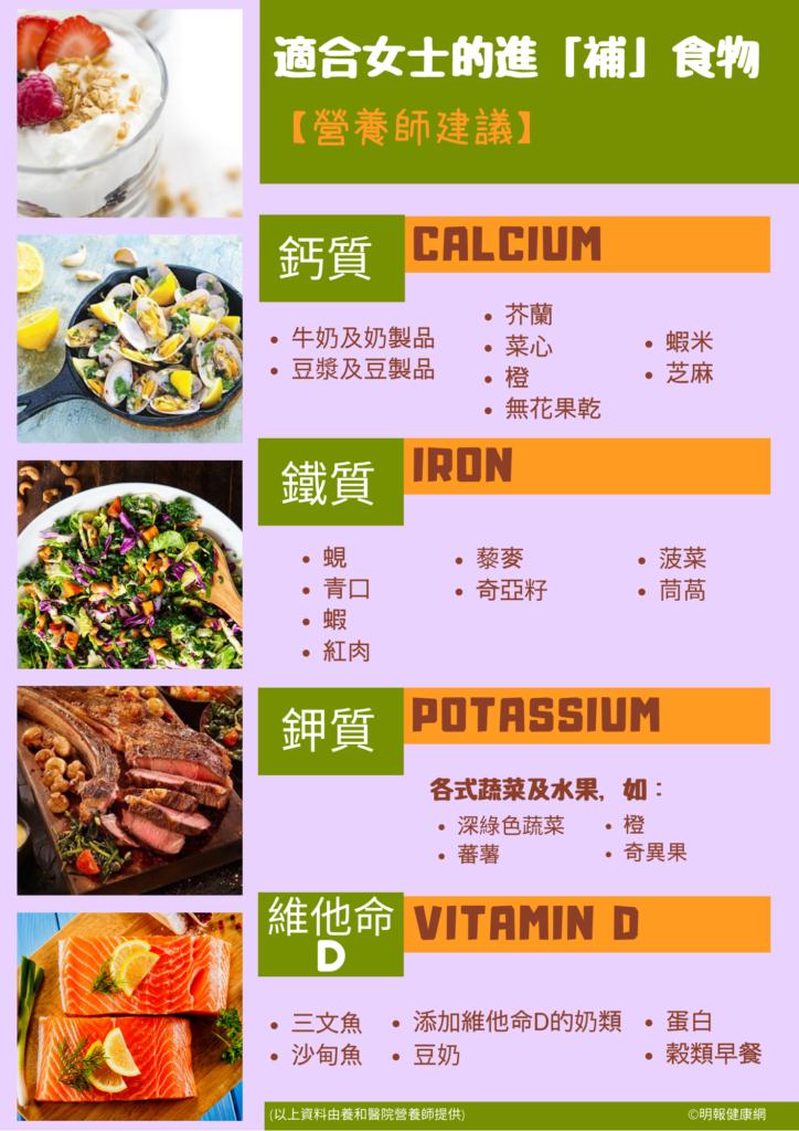 【女性健康】女士飲食營養不均 忽視缺鈣、鐵、鉀、維他命D問題 增骨質疏鬆、血壓升風險