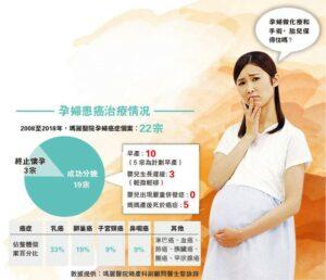 懷孕, 乳癌, 化療, 電療, 卵巢癌, 子宮頸癌, 鼻咽癌,