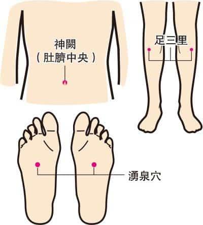 養生帖:艾條熏穴 保健抗頑疾