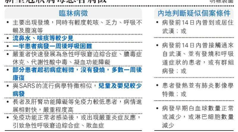 【武漢肺炎】內地披露臨牀病徵 港學者籲防廁所傳播 初期或不發燒 患者似SARS會腹瀉