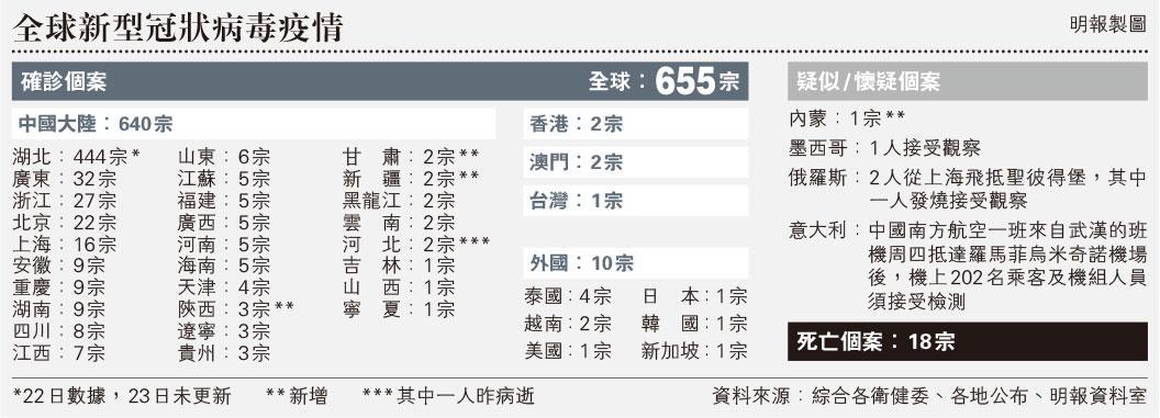 【武漢肺炎】湖北8市封城 徵院建院抗疫 首現武漢外死者 管軼:疫情規模或10倍於SARS
