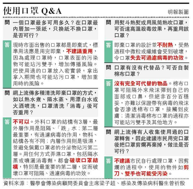 【武漢肺炎】使用口罩Q & A