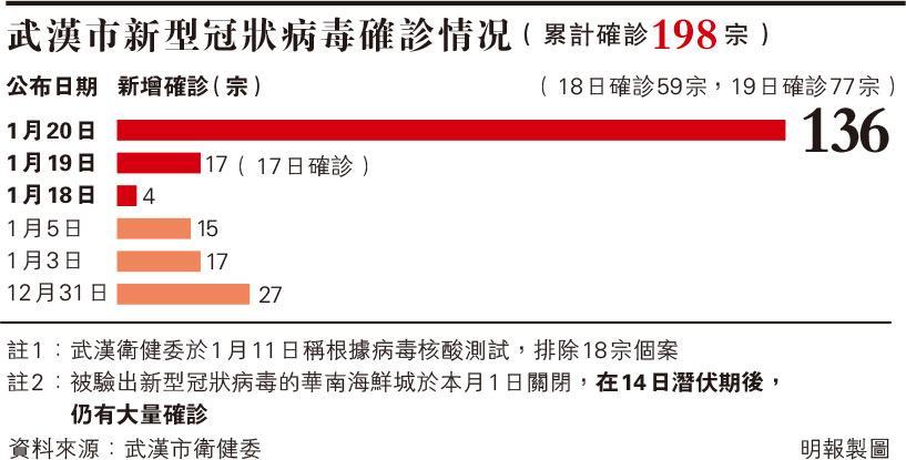 【武漢肺炎】關海鮮城未阻蔓延 第二波源頭未明 何栢良:確診個案會「噴井式上升」