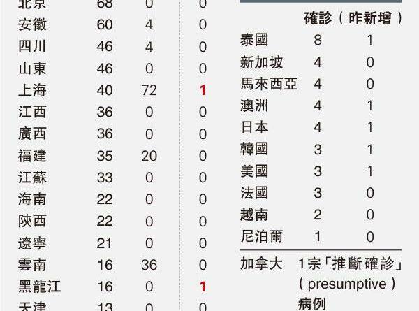 【武漢肺炎】衛健委:病毒傳播力疑增 潛伏期具傳染性