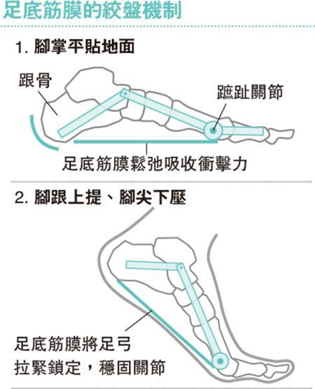 練跑欠休息 腳底勞損鈣化 足底筋膜炎 一步一椎心