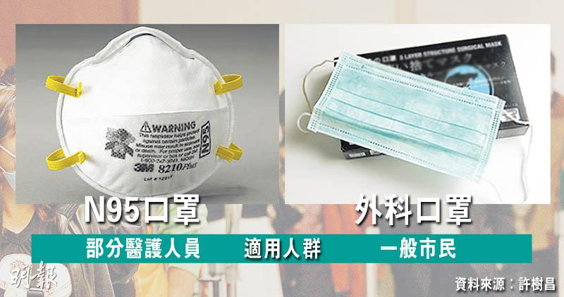 【武漢肺炎】許樹昌:戴外科口罩足以阻隔飛沫防疫 長戴N95易不適頭痛