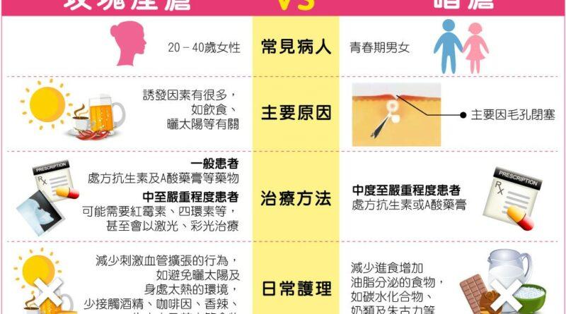 【皮膚問題】玫瑰痤瘡 vs 暗瘡 認識扁平疣、汗管瘤 皮膚問題逐樣講 注意5件事提升皮膚健康