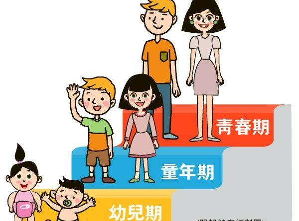 【兒童健康】 發育遲緩有警號?兒童成長3個階段 影響因素各有不同