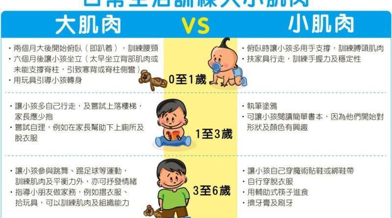 【兒童健康】兒童發育黃金期 把握0至6歲訓練肌肉良機   大肌肉、小肌肉雙管齊下