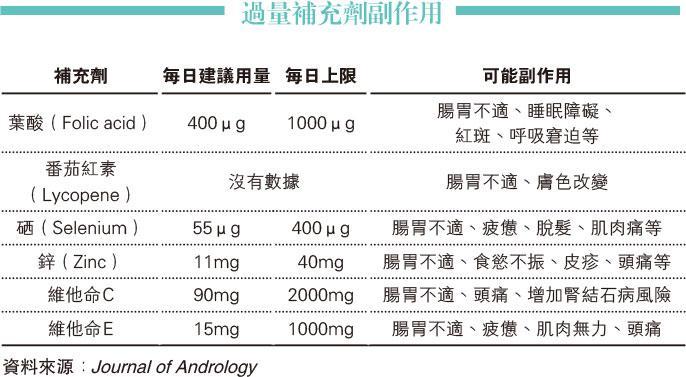 養「精」蓄銳求子 食鋅補硒不如戒煙酒