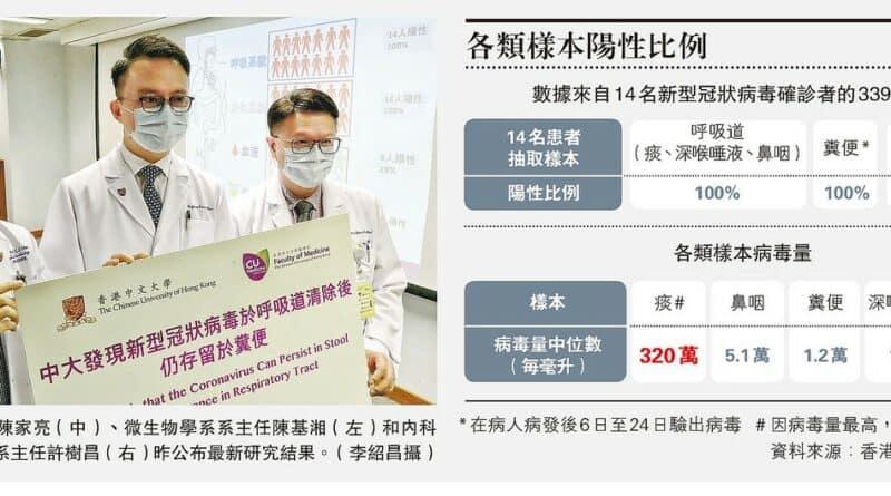 深喉唾液假陰性達42% 中大醫學院倡同時驗糞