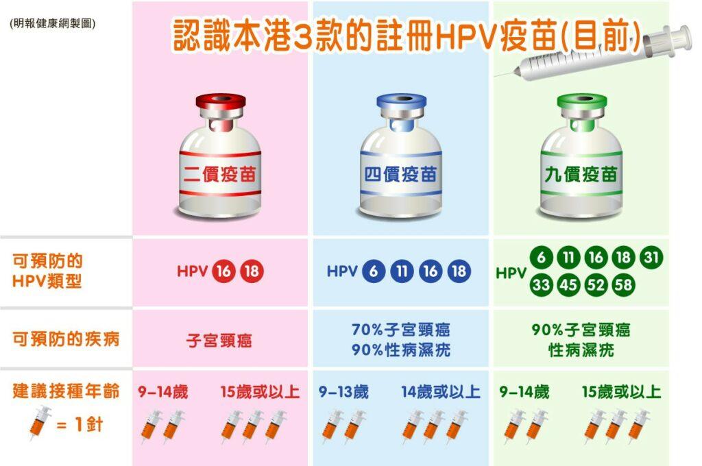 【女性疾病】 影響男女生殖器官 及早注射HPV疫苗 預防子宮頸癌與濕疣 ( 椰菜花 )
