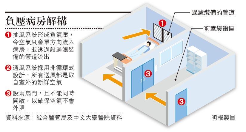 解構負壓病房:乾淨空氣單向流入 過濾抽出防播毒