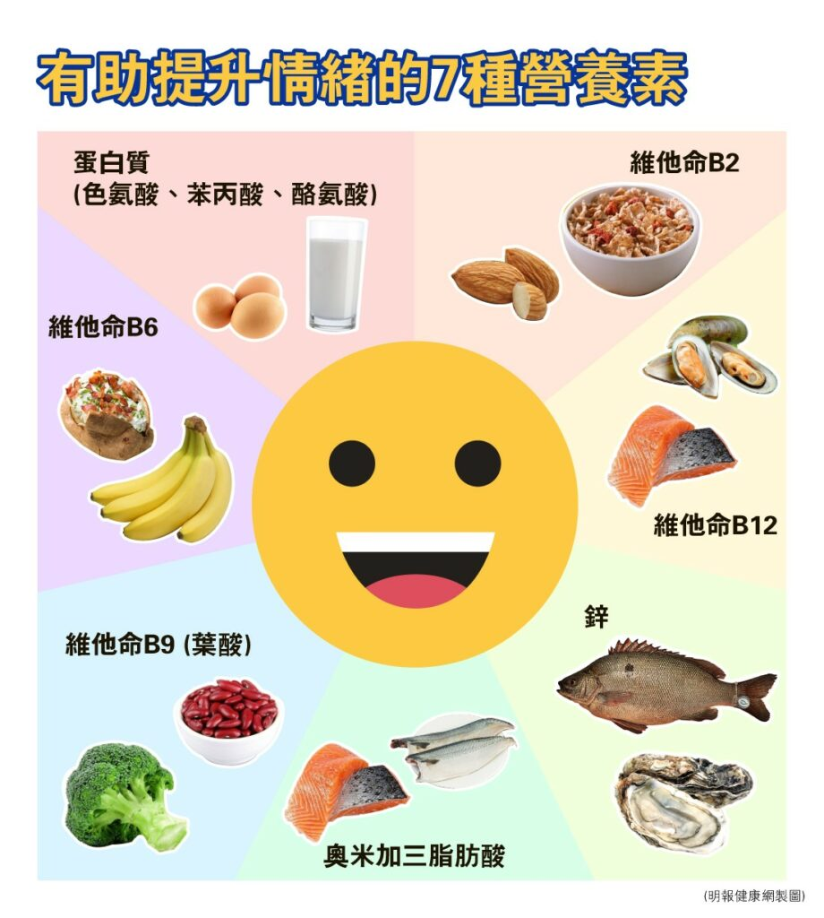 【精神健康】 營養師教你「疫」境中吃出快樂  7種提升情緒的營養素(下)
