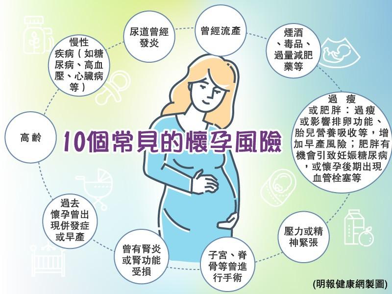 【懷孕準備】 慢性病、高齡、併發症影響生兒育女? 10個懷孕風險你要知